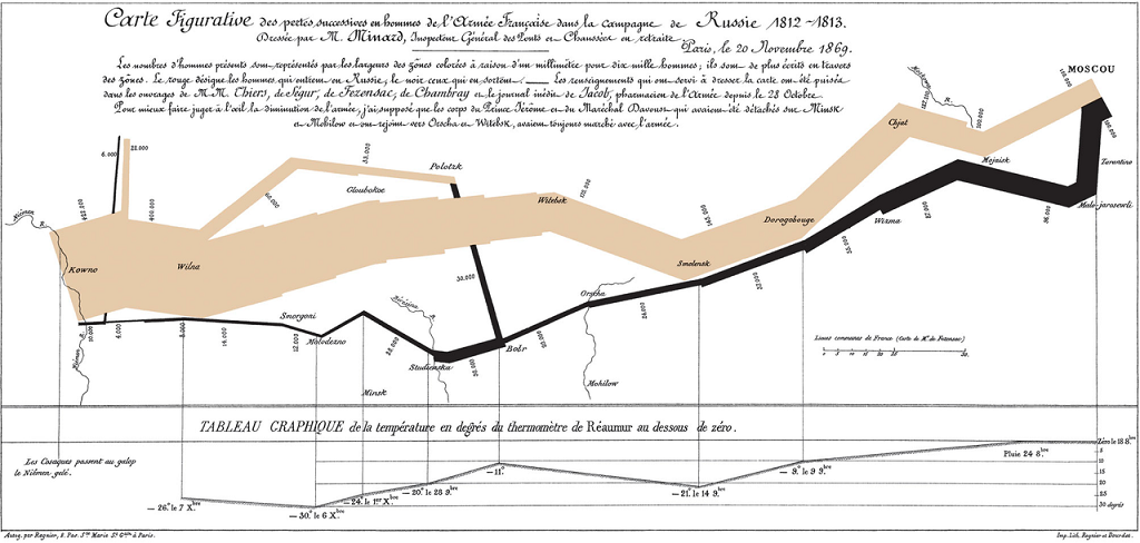 Information Design - Charles Joseph Minard's 1861 diagram of Napoleon's March - an early example of an information graphic.